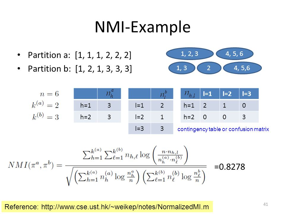 NMI-Example Partition a: [1, 1, 1, 2, 2, 2]